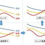 移動平均線の使い方とは?FXトレーダーオススメの設定や種類について